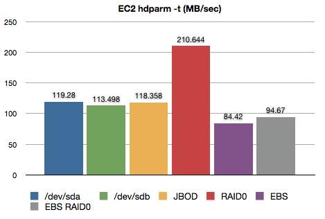 EC2_RAID_JBOD